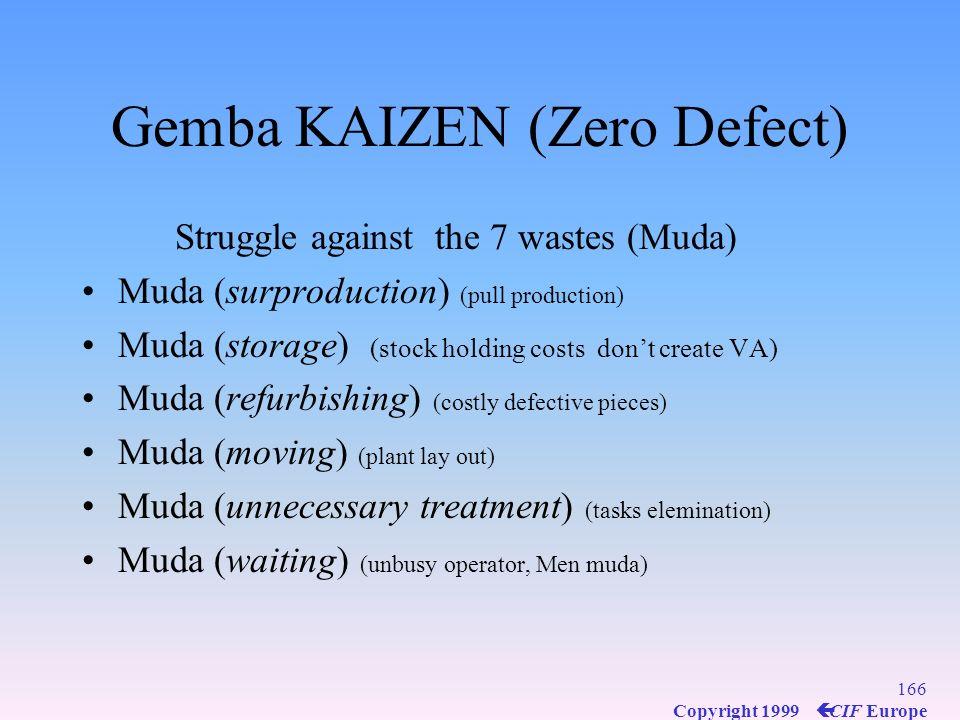 Gemba KAIZEN (Zero Defect)