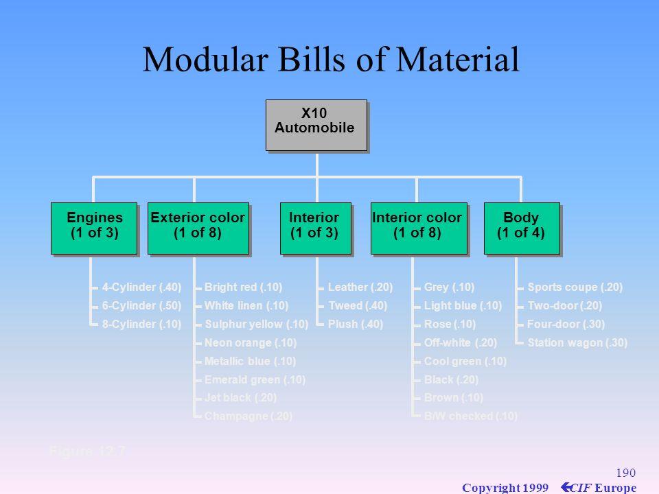 Modular Bills of Material