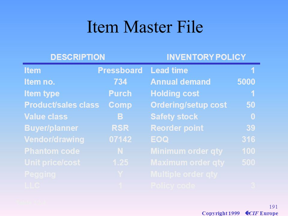 Item Master File DESCRIPTION INVENTORY POLICY