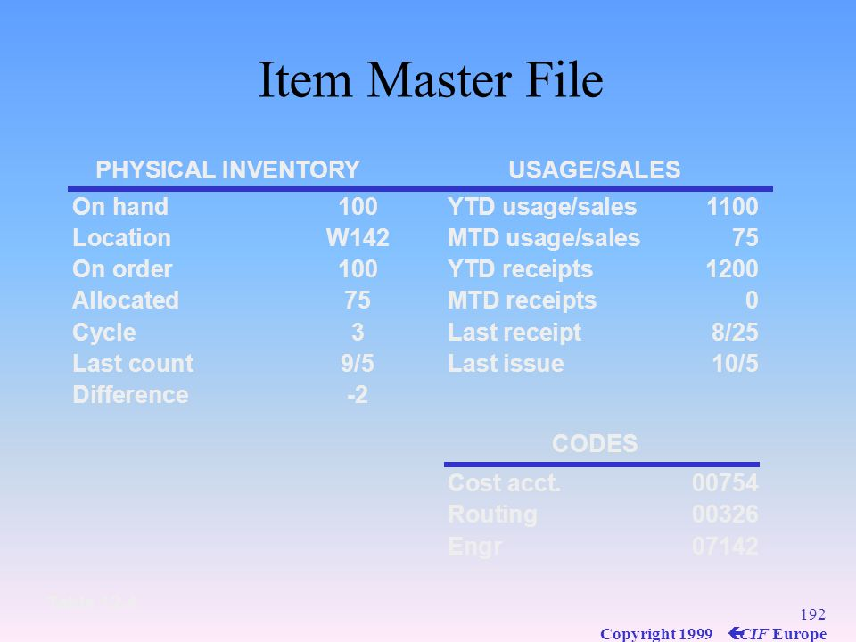 Item Master File PHYSICAL INVENTORY USAGE/SALES