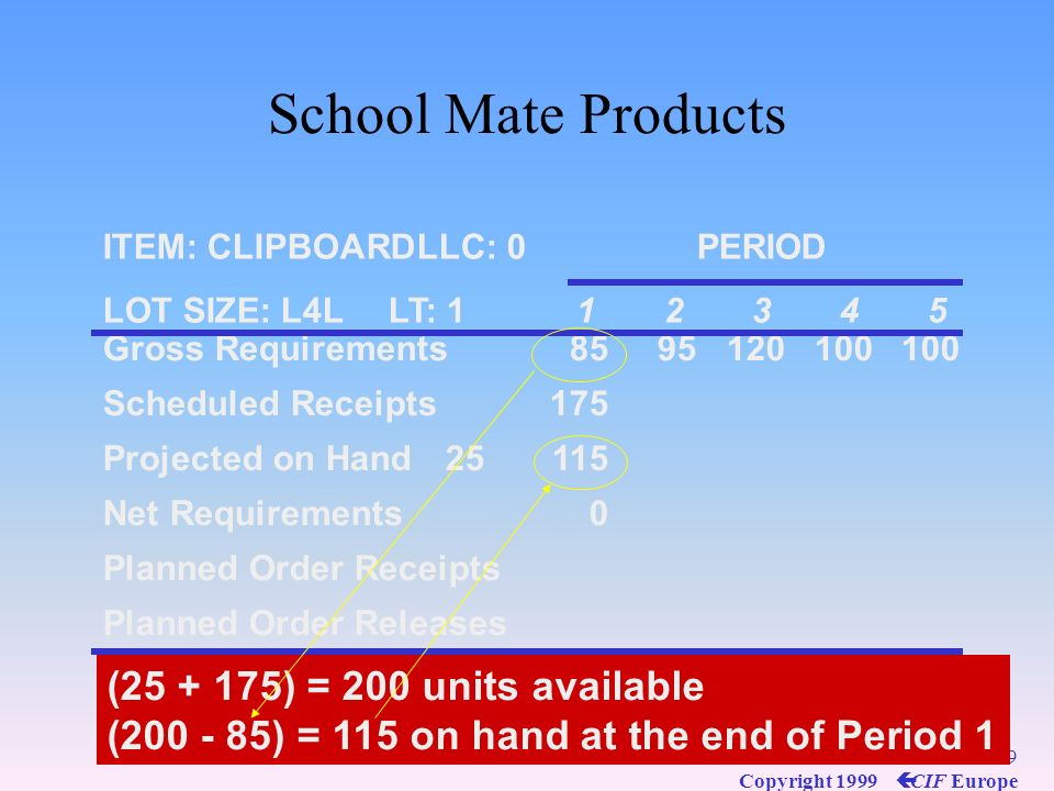School Mate Products (25 + 175) = 200 units available