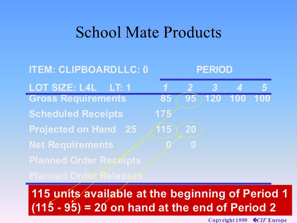 School Mate Products 115 units available at the beginning of Period 1
