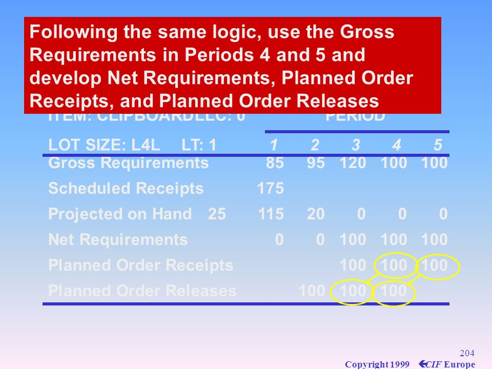 Following the same logic, use the Gross Requirements in Periods 4 and 5 and develop Net Requirements, Planned Order Receipts, and Planned Order Releases
