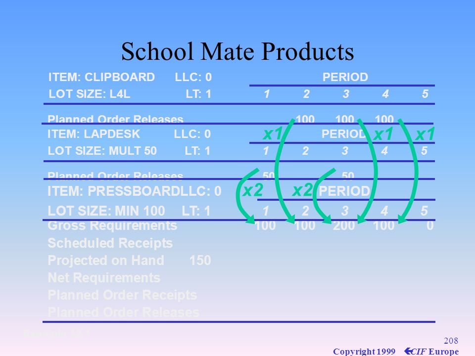 School Mate Products x1 x1 x1 x2 x2 ITEM: PRESSBOARD LLC: 0 PERIOD