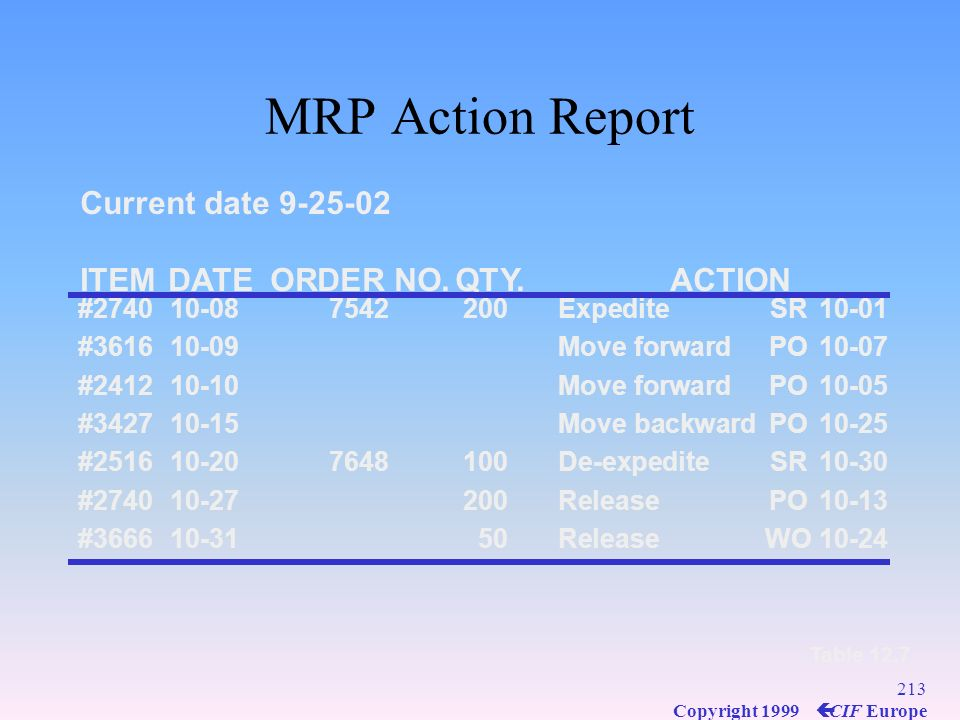 MRP Action Report Current date 9-25-02 ITEM DATE ORDER NO. QTY. ACTION