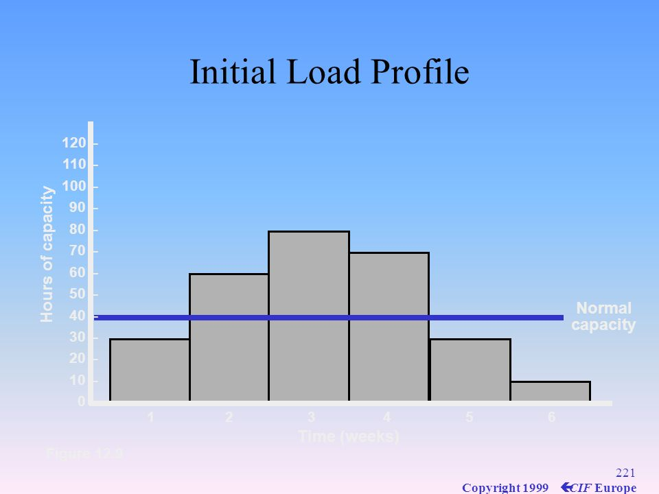 Initial Load Profile Hours of capacity Normal capacity Time (weeks)