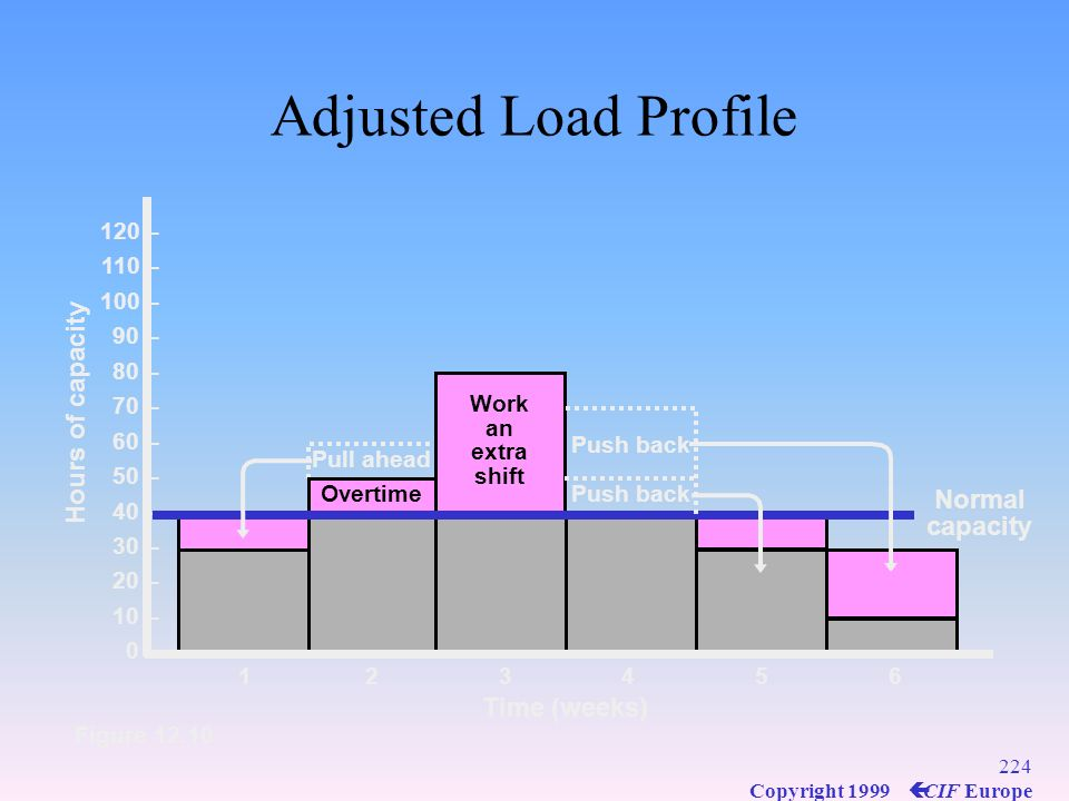 Adjusted Load Profile Hours of capacity Normal capacity Time (weeks)