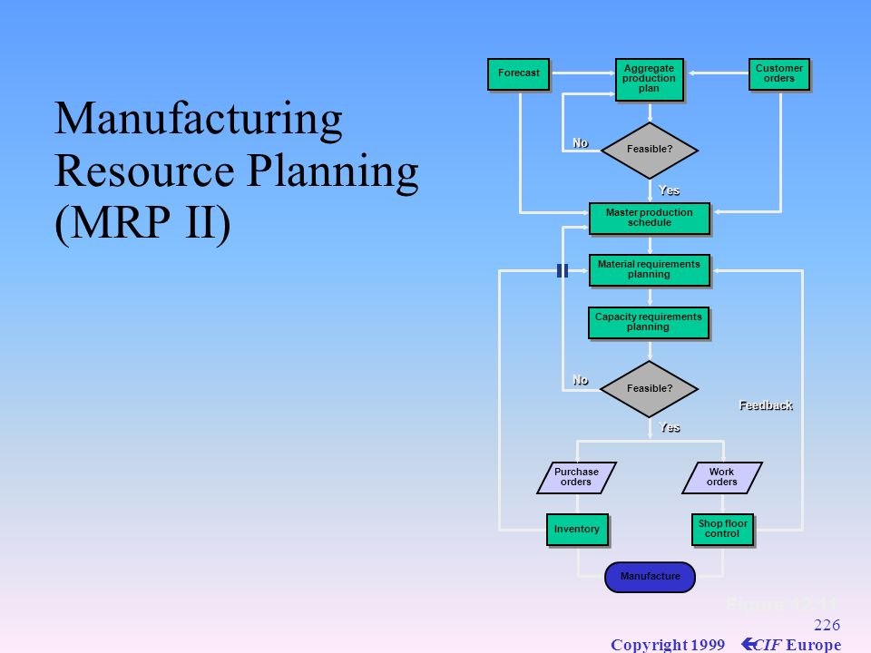 Manufacturing Resource Planning (MRP II)