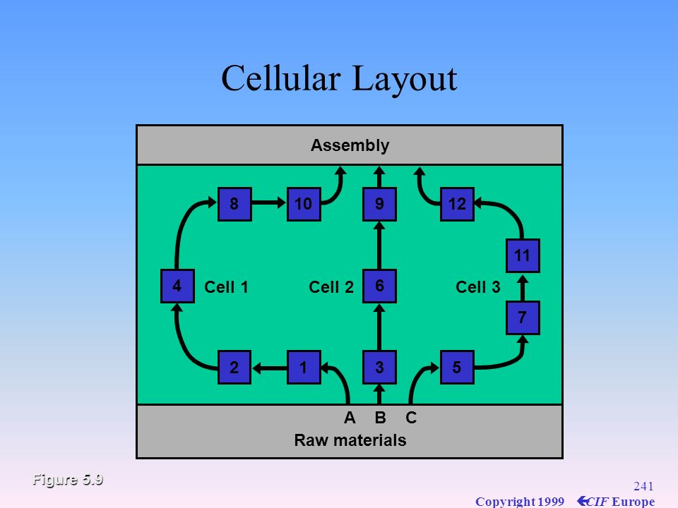 Cellular Layout 3 6 9 Assembly 1 2 4 8 10 5 7 11 12 A B C