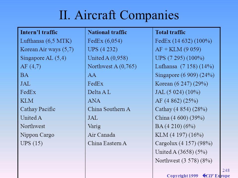 II. Aircraft Companies Intern'l traffic Lufthansa (6,5 MTK)