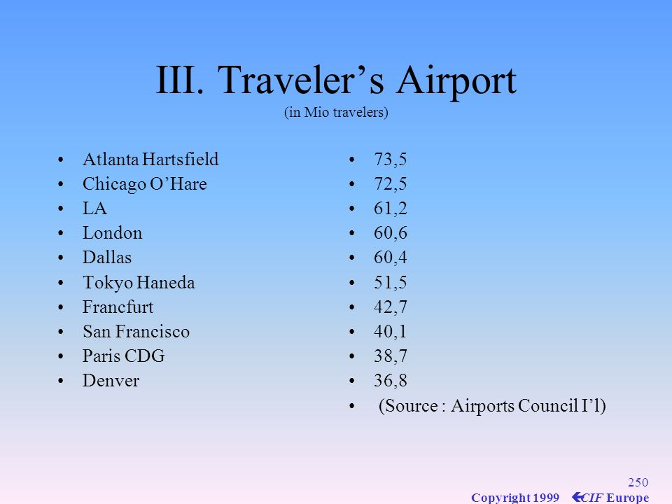 III. Traveler's Airport (in Mio travelers)