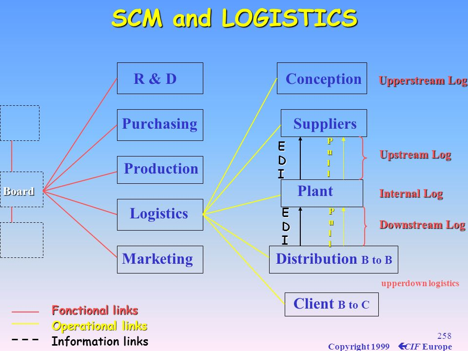 SCM and LOGISTICS R & D Conception Purchasing Suppliers Production