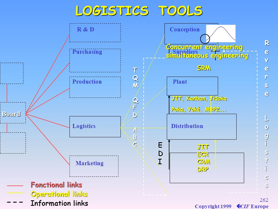 LOGISTICS TOOLS Reverse Concurrent engineering