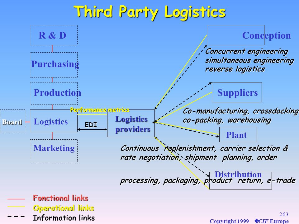 Third Party Logistics R & D Conception Purchasing Production Suppliers