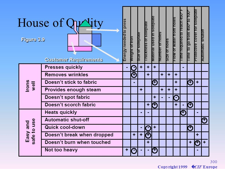 House of Quality Figure 3.9 Customer Requirements