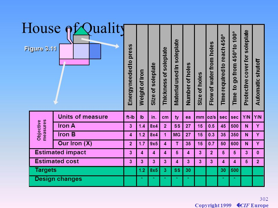 House of Quality Figure 3.11