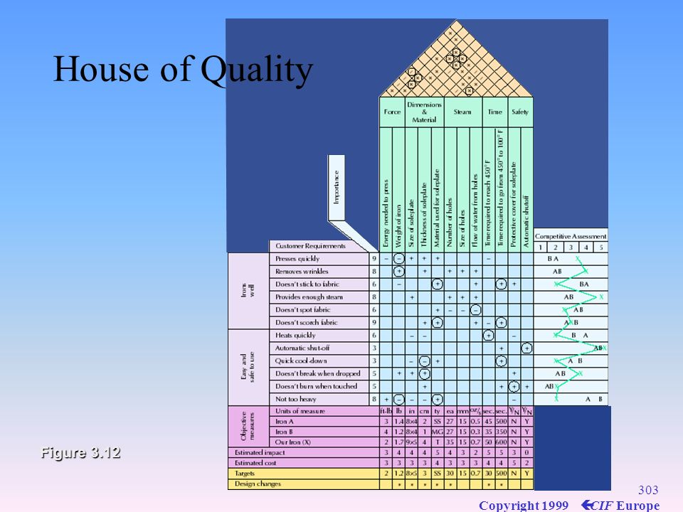 House of Quality Figure 3.12