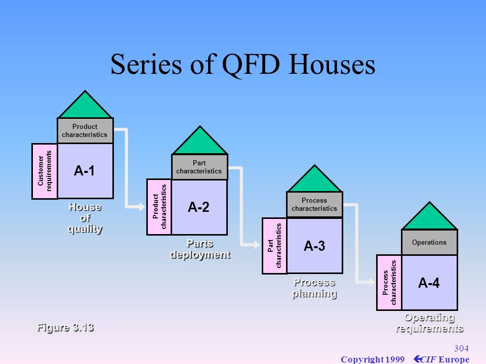 Series of QFD Houses A-1 A-2 A-3 A-4 House of quality Parts deployment