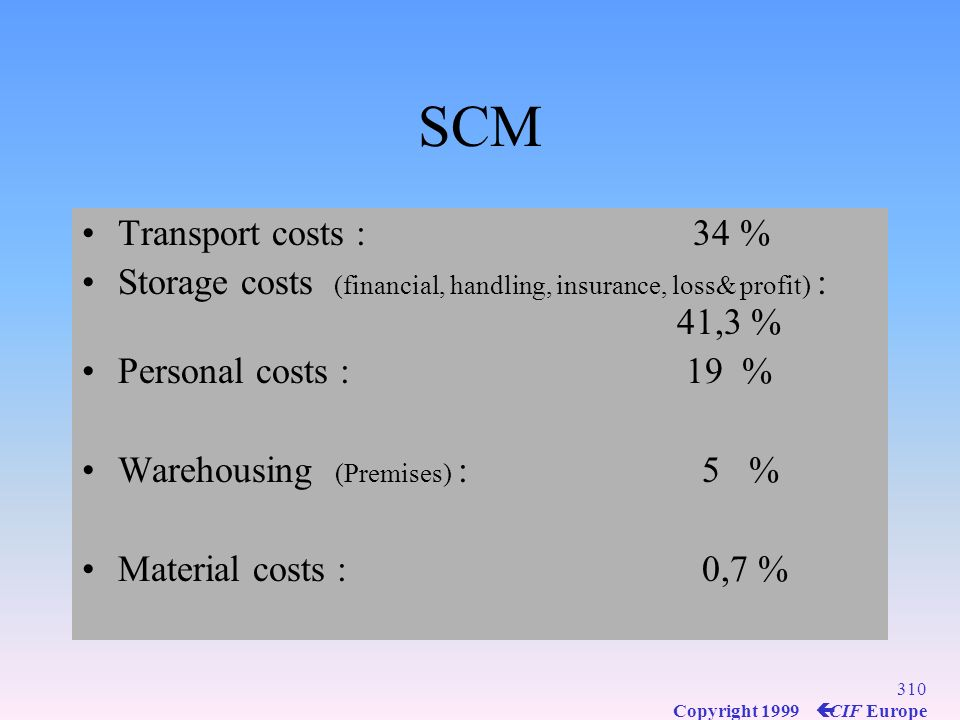 SCM Transport costs : 34 %