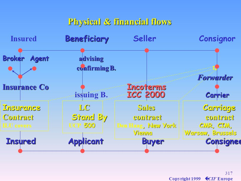 Physical & financial flows