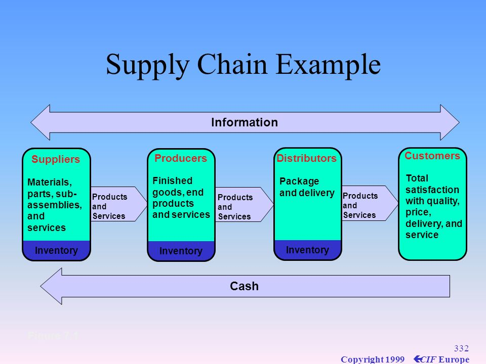 Supply Chain Example Information Cash Customers Suppliers Producers