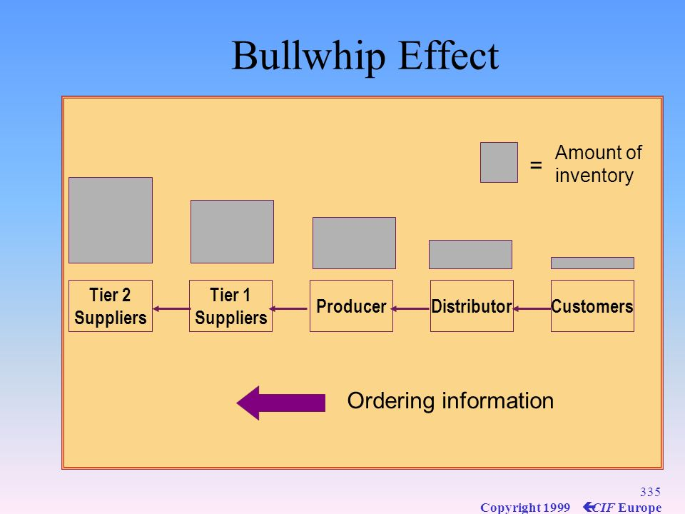 Bullwhip Effect = Ordering information Tier 2 Suppliers Tier 1