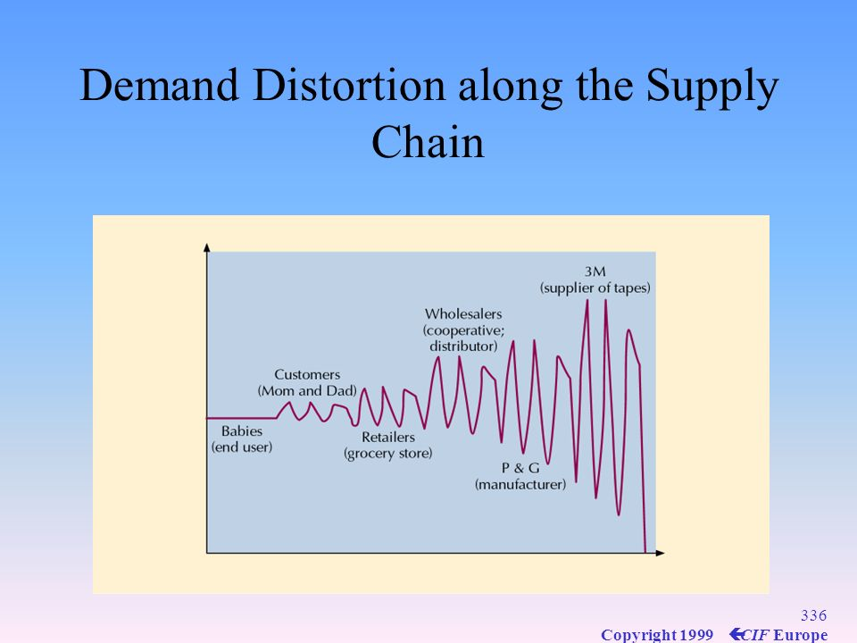 Demand Distortion along the Supply Chain