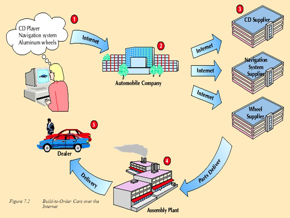Figure 7.2 Build-to-Order Cars over the Internet
