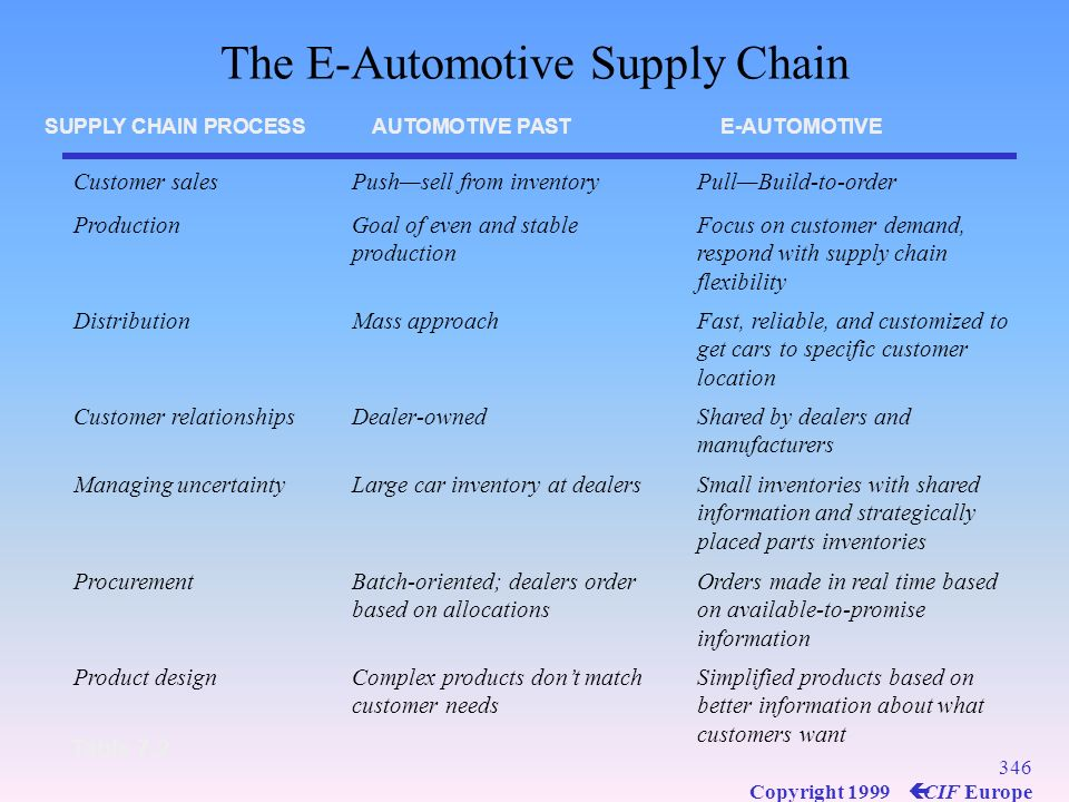 The E-Automotive Supply Chain