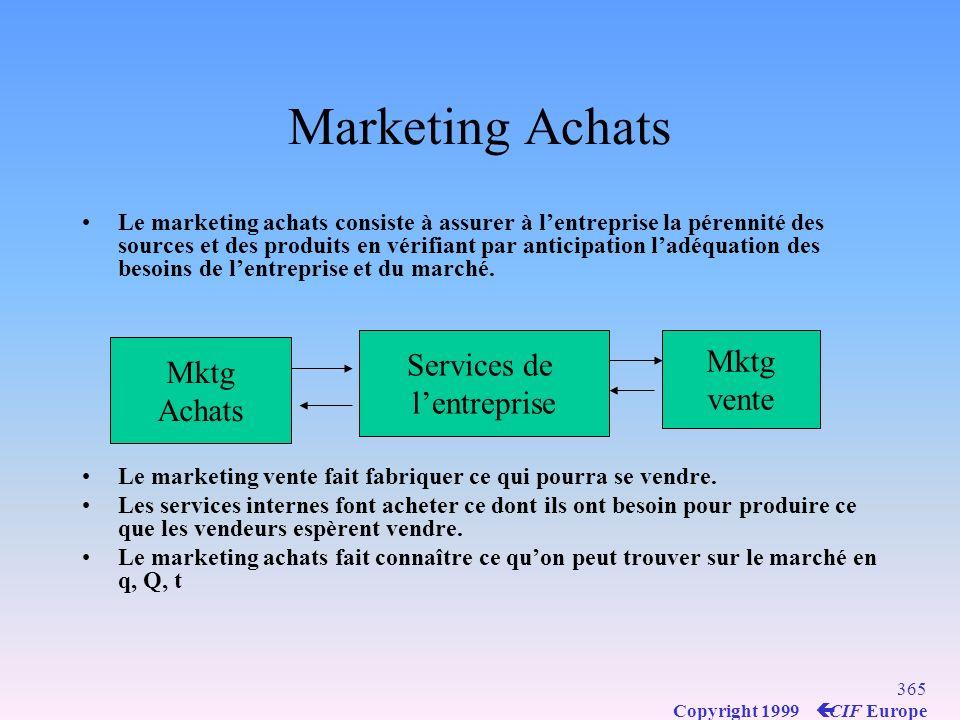 Marketing Achats Services de Mktg Mktg l'entreprise vente Achats