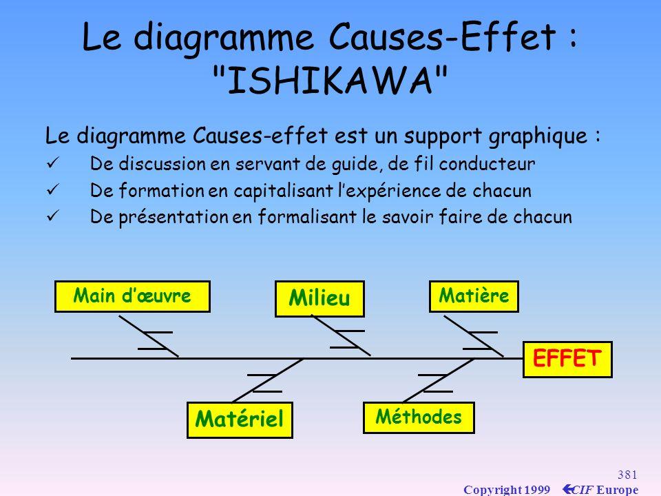 Le diagramme Causes-Effet : ISHIKAWA