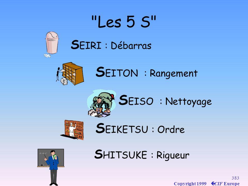 Les 5 S SEITON : Rangement SEISO : Nettoyage SEIKETSU : Ordre