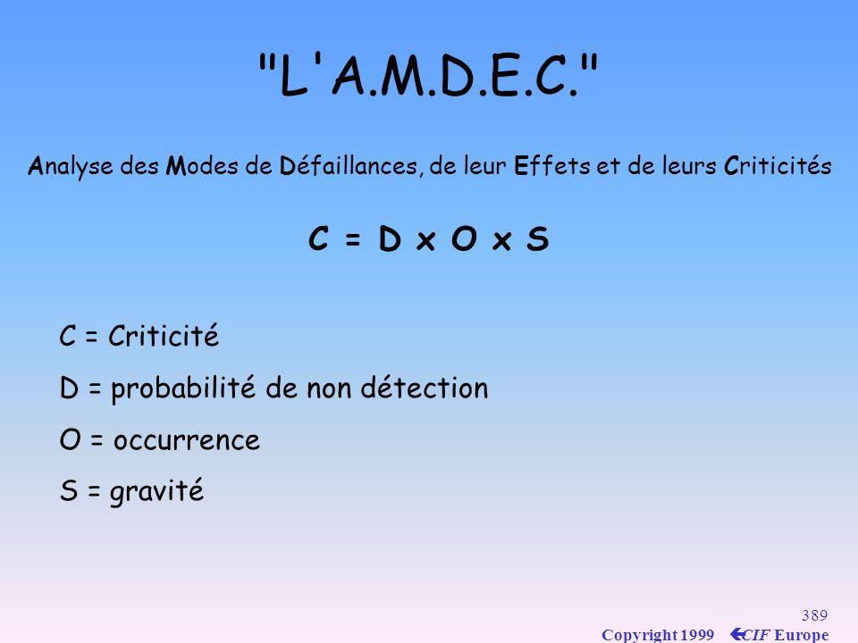 L A.M.D.E.C. C = D x O x S C = Criticité