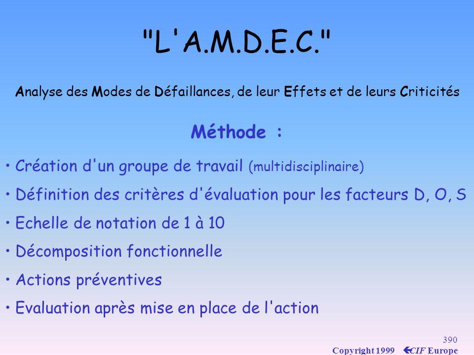 L A.M.D.E.C. Analyse des Modes de Défaillances, de leur Effets et de leurs Criticités. Méthode :