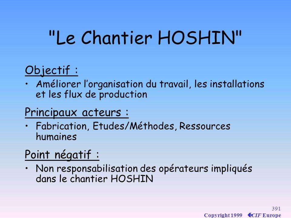 Le Chantier HOSHIN Objectif : Principaux acteurs : Point négatif :