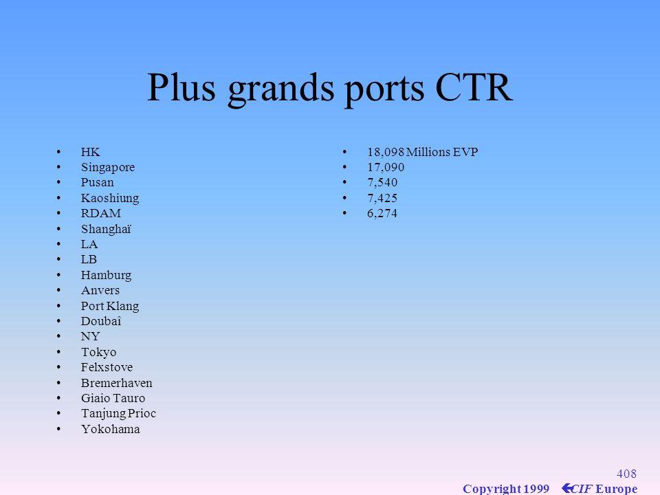 Plus grands ports CTR HK Singapore Pusan Kaoshiung RDAM Shanghaï LA LB