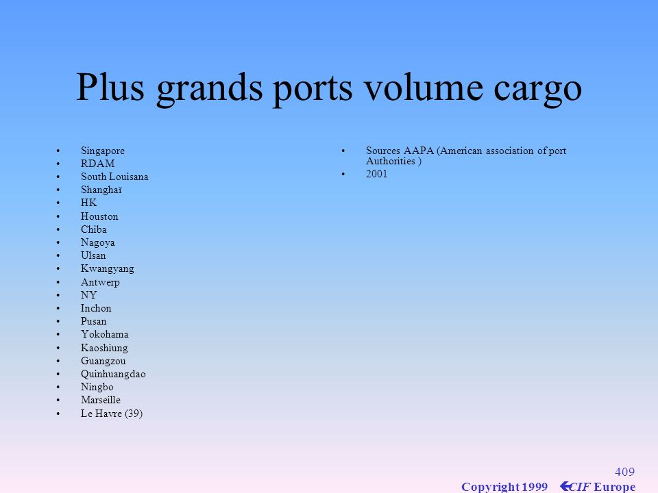 Plus grands ports volume cargo