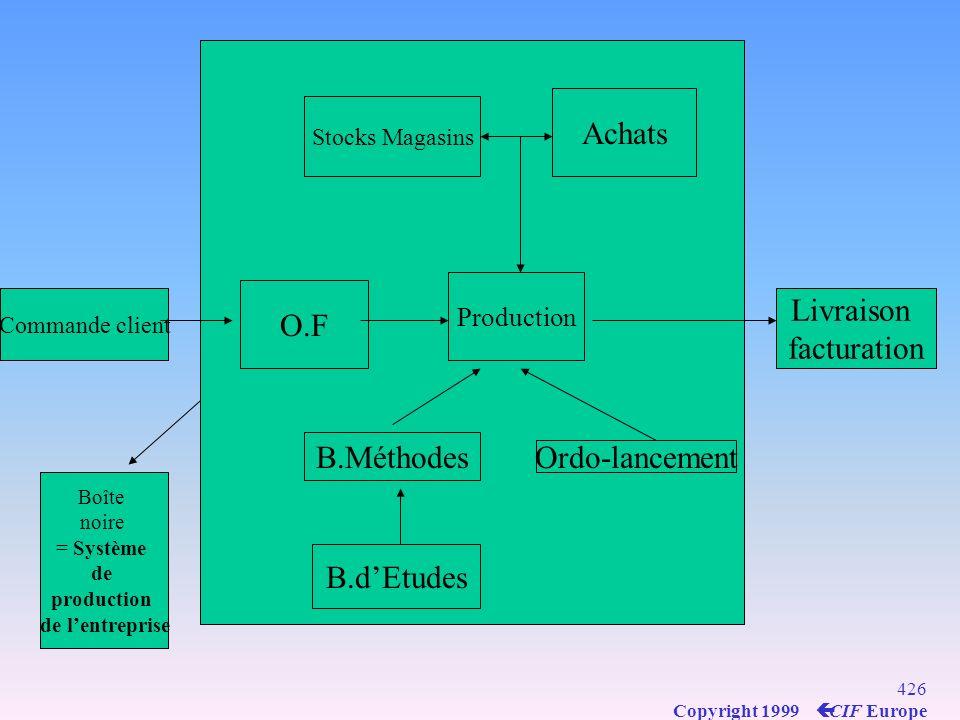 Achats Livraison O.F facturation B.Méthodes Ordo-lancement B.d'Etudes