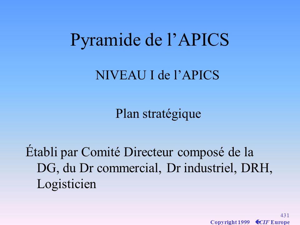 Pyramide de l'APICS NIVEAU I de l'APICS Plan stratégique