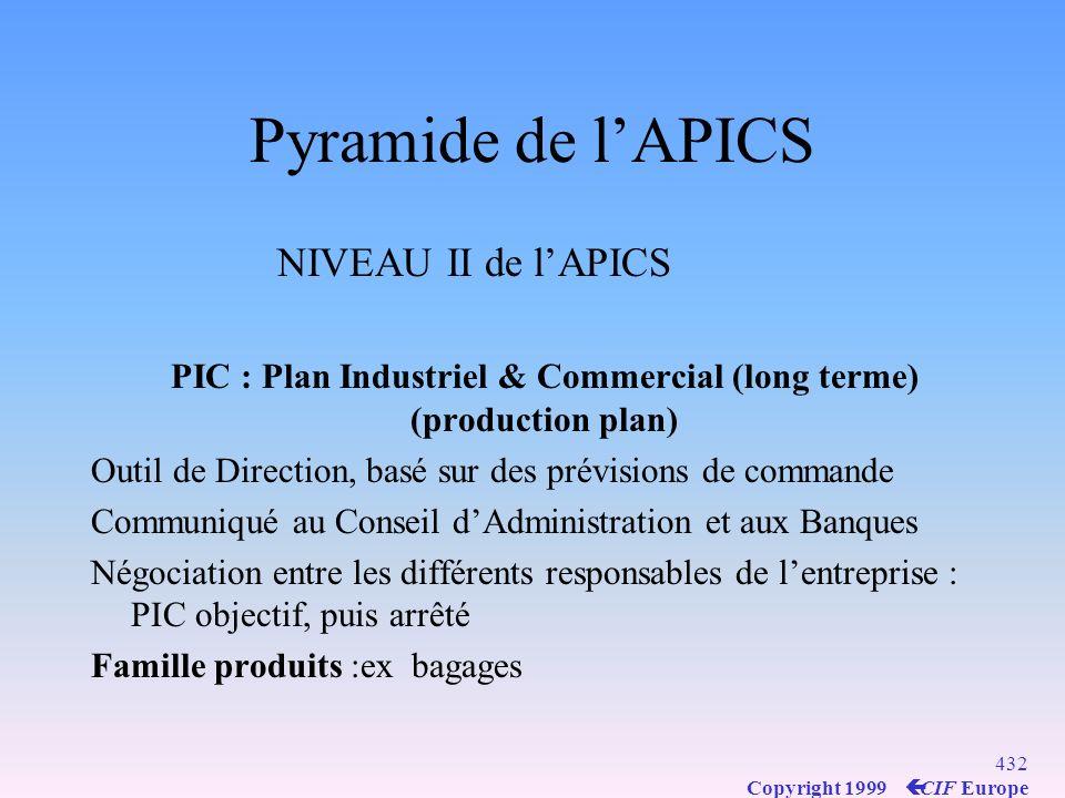 Pyramide de l'APICS NIVEAU II de l'APICS