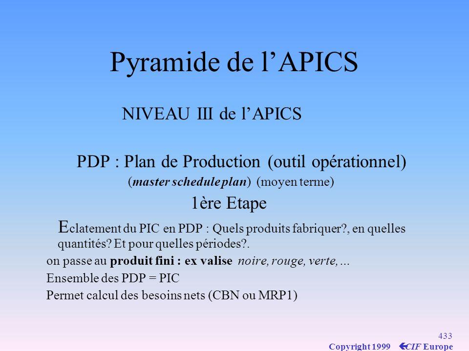 Pyramide de l'APICS NIVEAU III de l'APICS