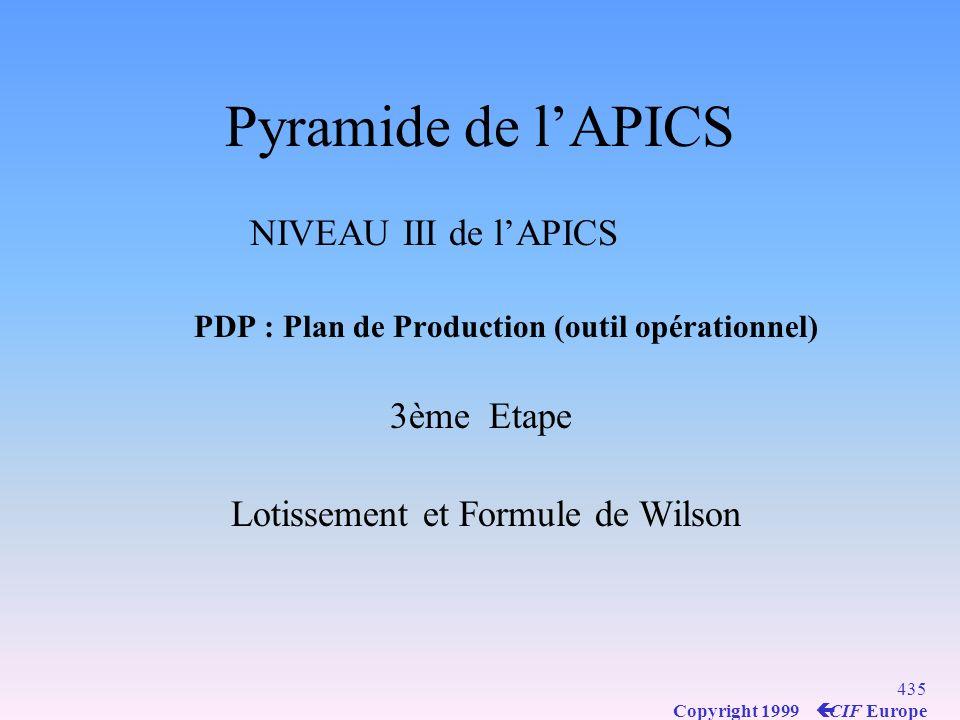 Pyramide de l'APICS NIVEAU III de l'APICS 3ème Etape
