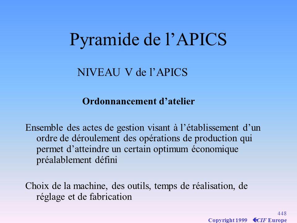 Pyramide de l'APICS NIVEAU V de l'APICS Ordonnancement d'atelier
