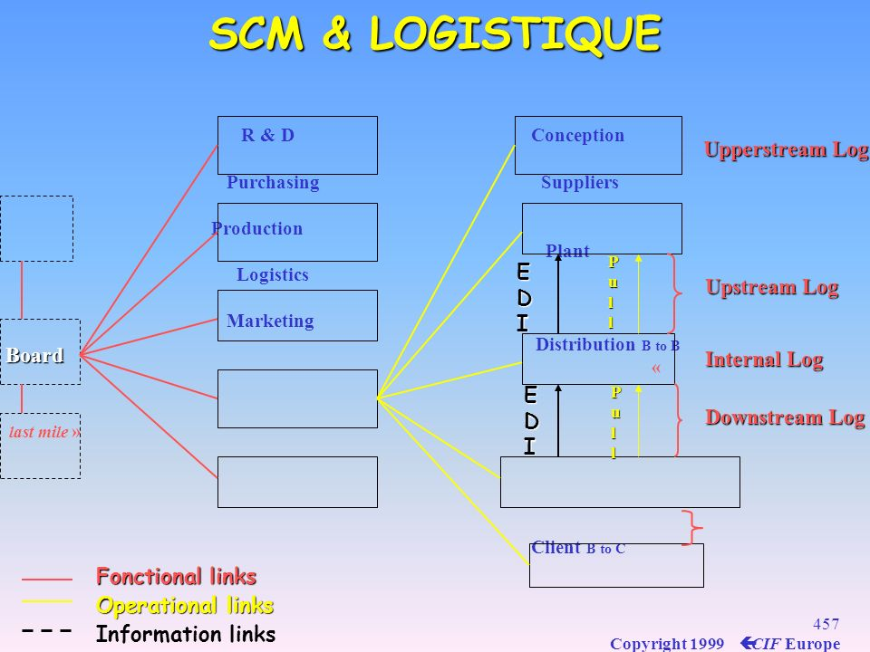 SCM & LOGISTIQUE Upperstream Log EDI Upstream Log Board Internal Log
