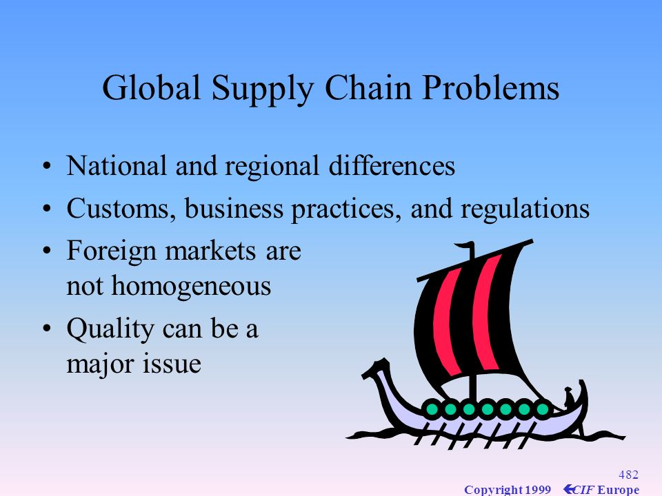 Global Supply Chain Problems