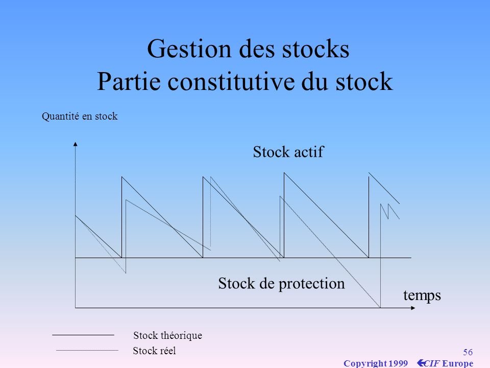 Gestion des stocks Partie constitutive du stock