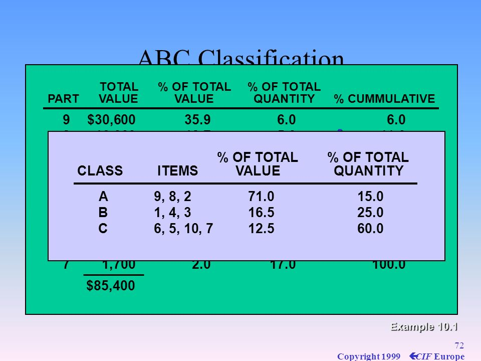 ABC Classification A B C PART UNIT COST ANNUAL USAGE 1 $ 60 90