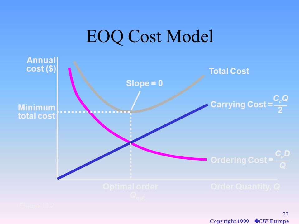 EOQ Cost Model Annual cost ($) Total Cost Slope = 0 Carrying Cost =