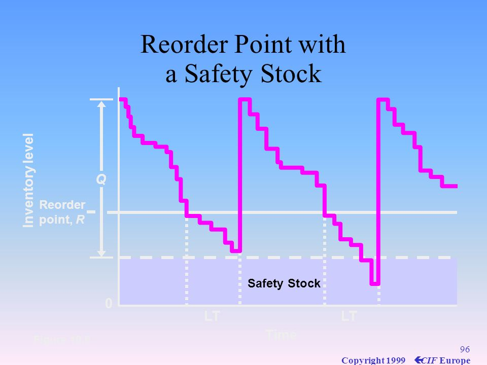 Reorder Point with a Safety Stock