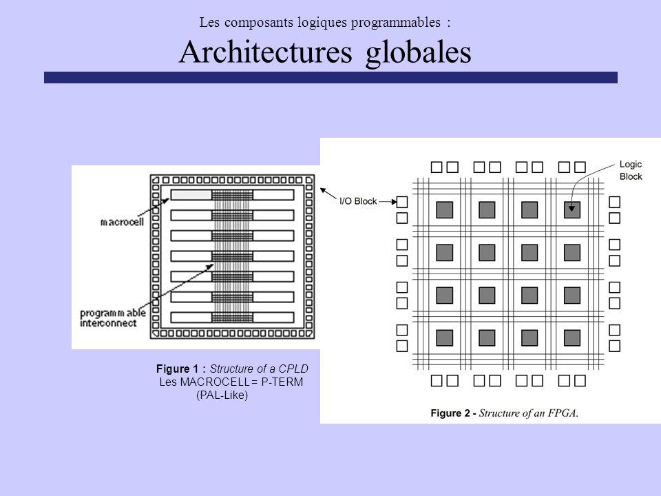 Les composants logiques programmables : Architectures globales